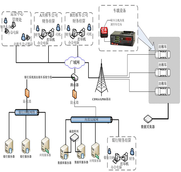 System topological graph (PBOC2.0 financial IC card swiping card solution on taxi)