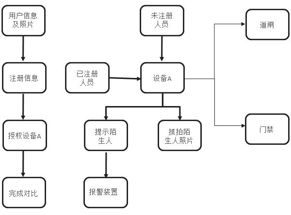 人臉識別服務系統圖