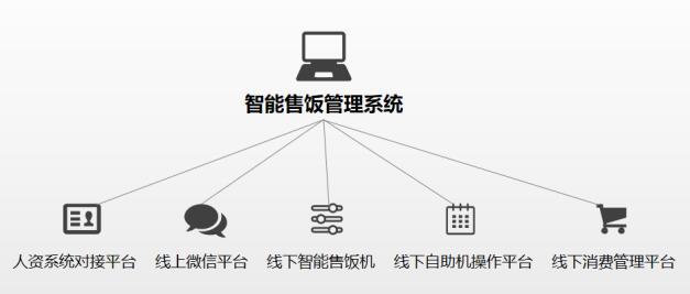 智能售饭管理系统拓扑图
